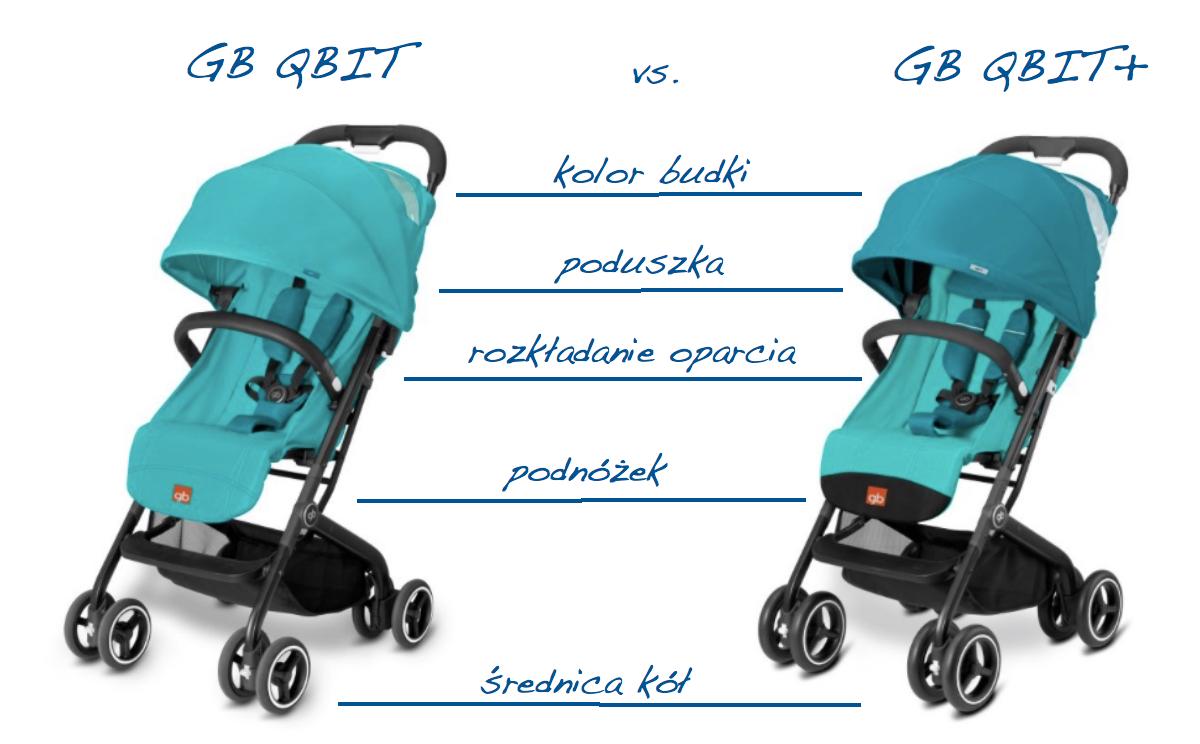 gb qbit vs qbit+